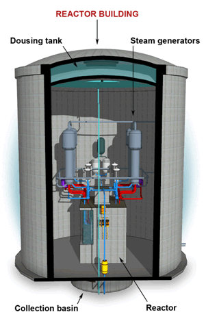Cutaway view of the reactor building of a single CANDU unit, indication the location of the dousing tank, steam generators, the reactor and the collection basin.