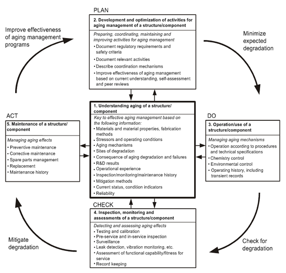 A systematic and integrated approach to aging management