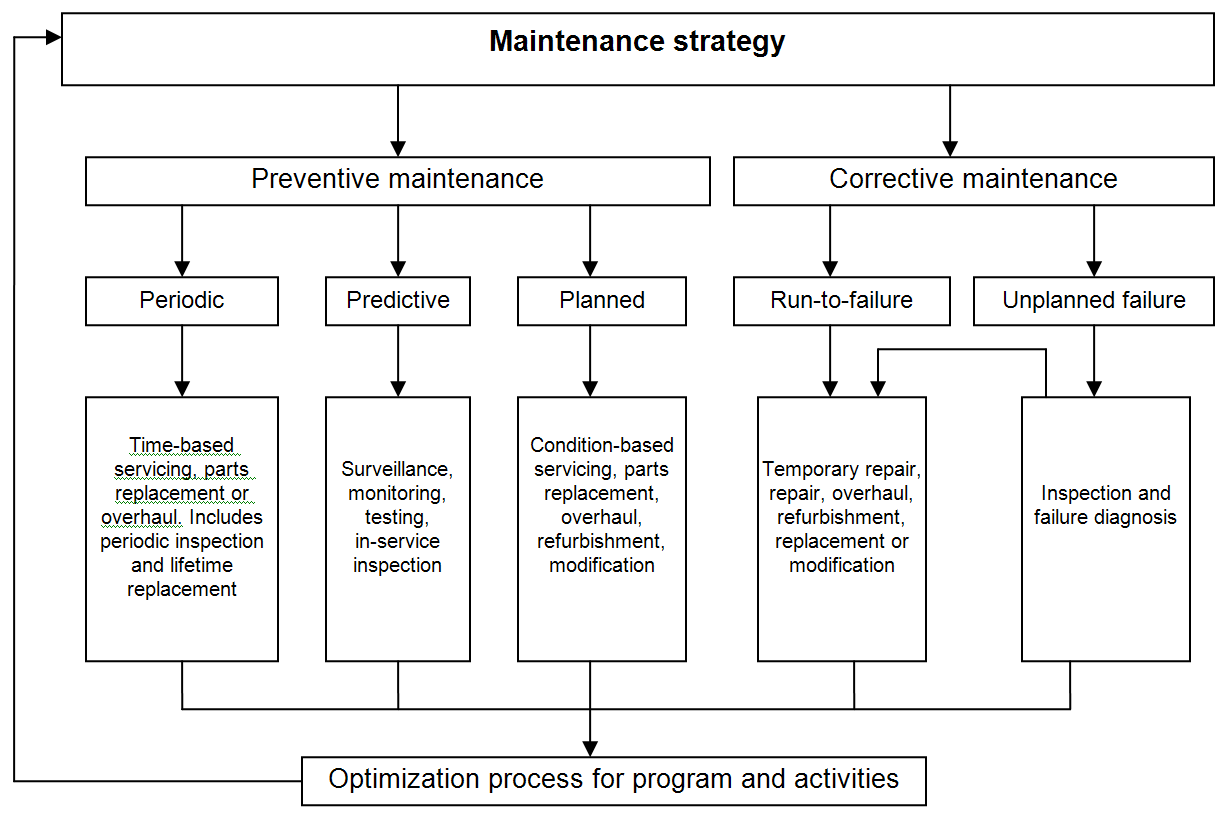 Relationship of maintenance concepts and activities